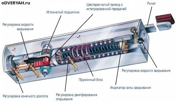 Механизм доводчика