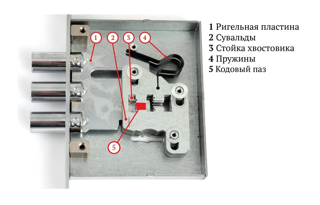 Важные отличия замков, особенности установки и использования на дверях из дерева