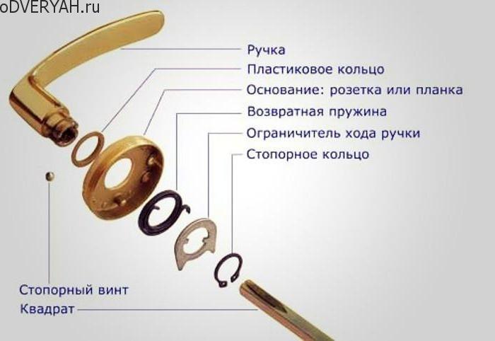 механизм дверной ручки