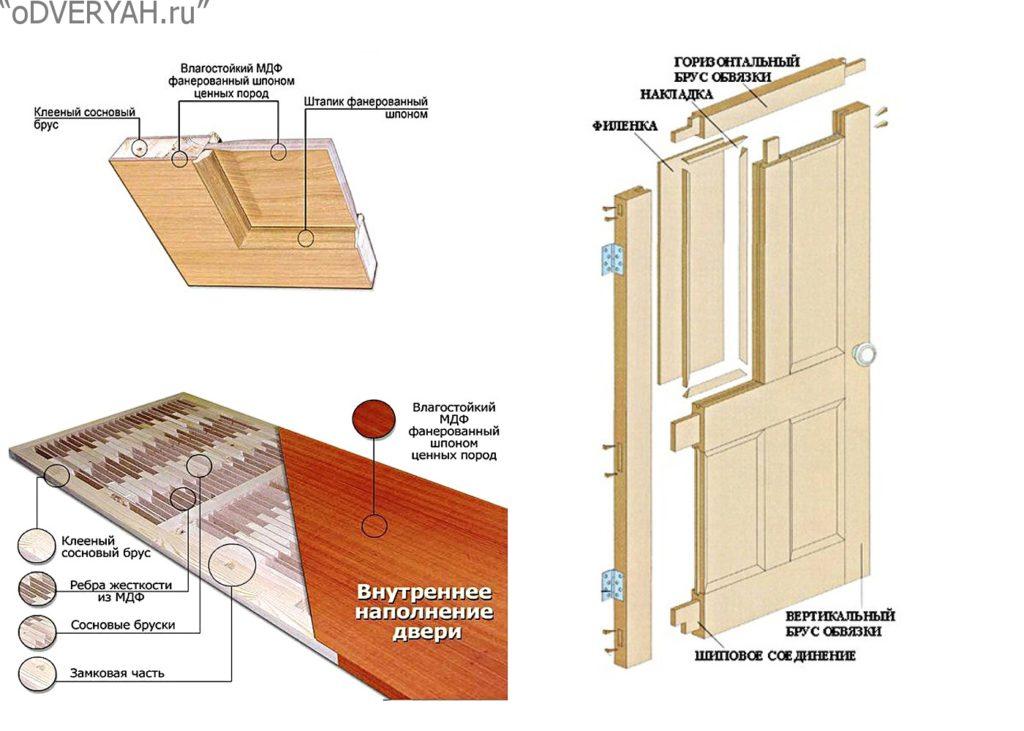 конструкция двери