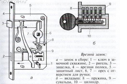 схема механизма замка