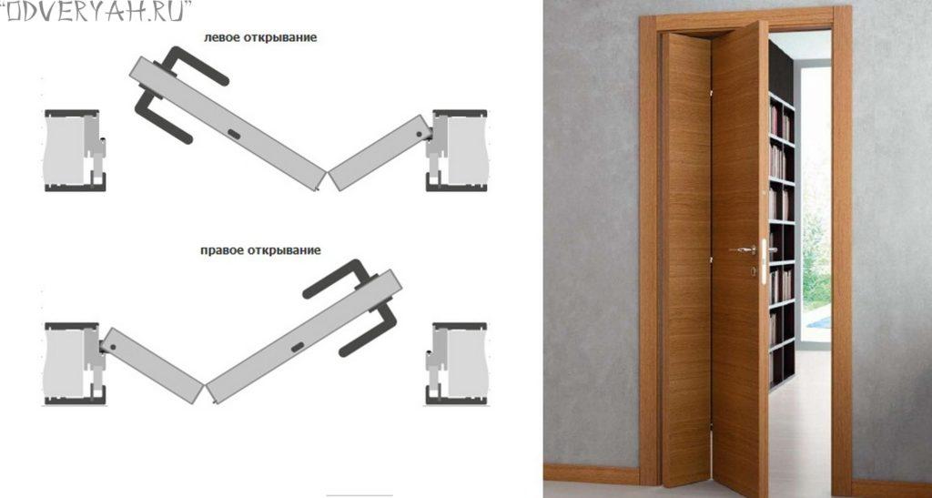 механизм открывания