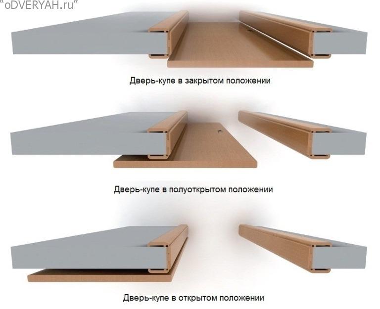 механизм двери