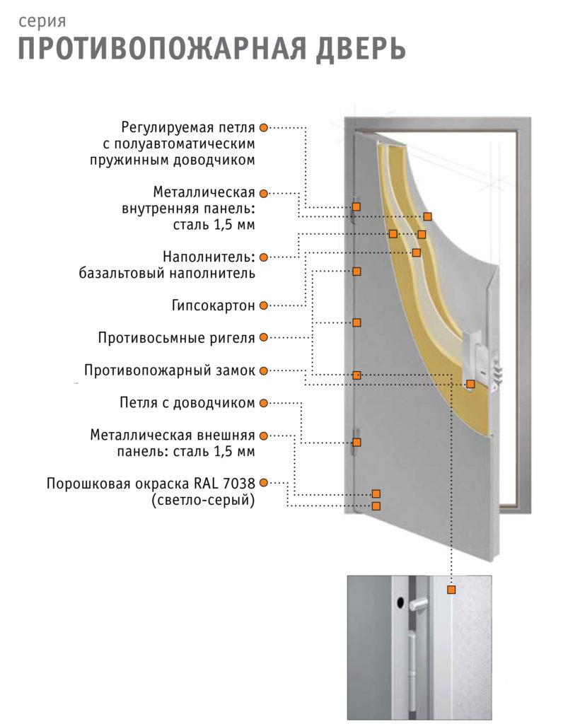 дверь инструкция писание