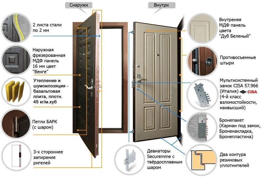 дверь с ригельной системой