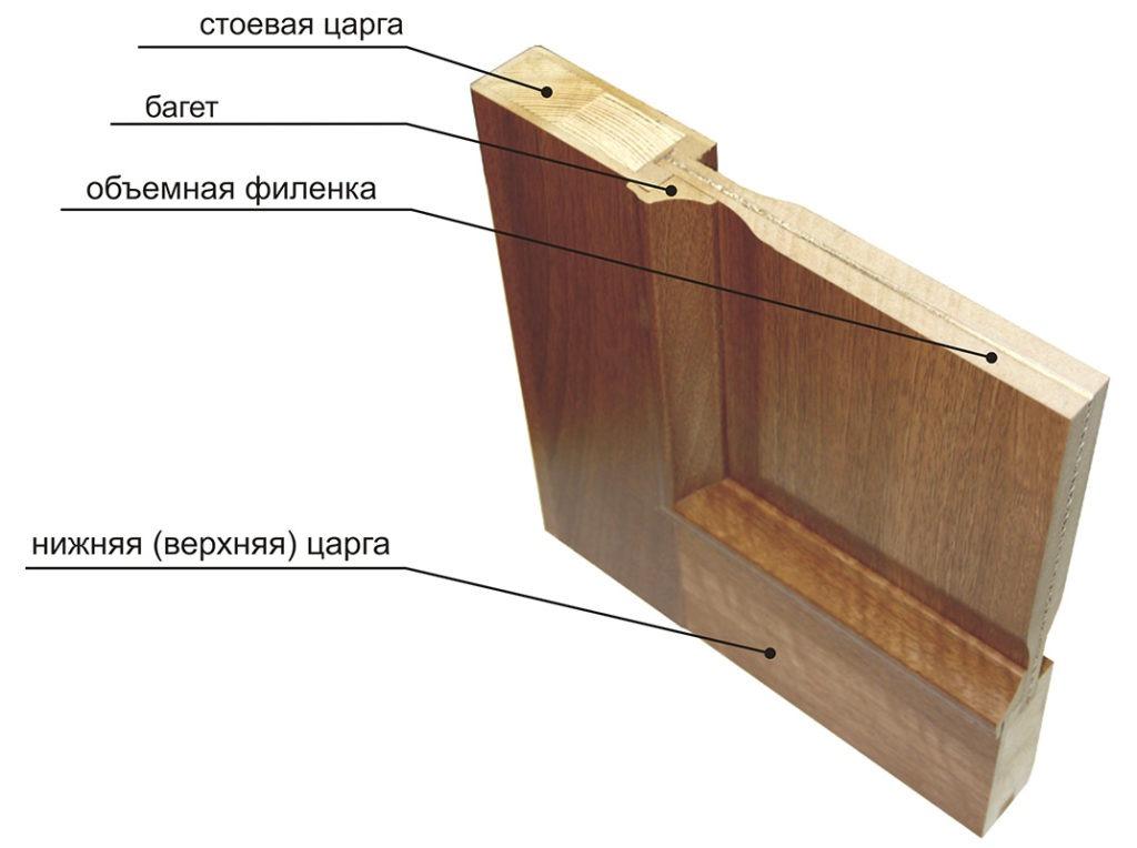 филенчатая дверь в разрезе