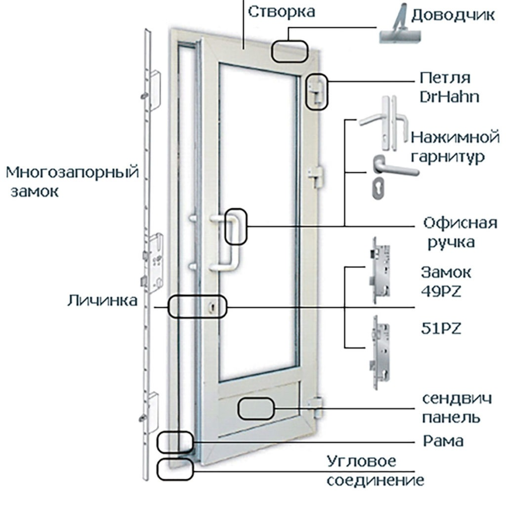 дверь пластиковая