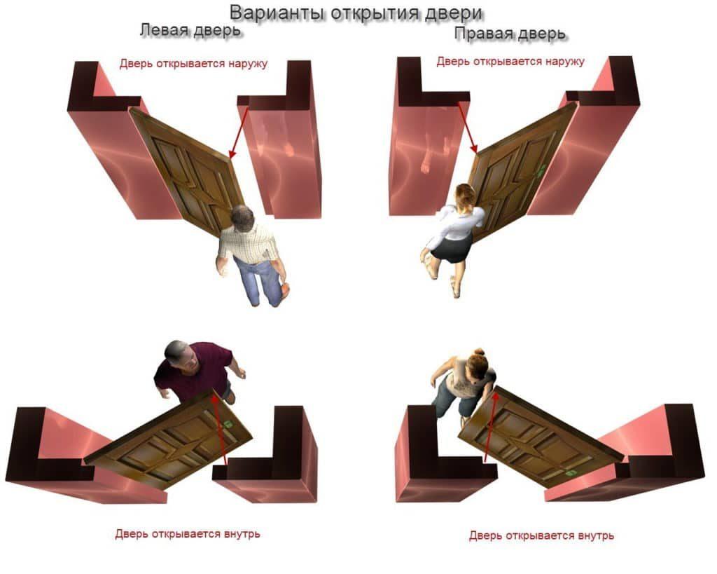 Виды межкомнатных дверей по вариантам открывания, как и куда они должны открываться в квартире